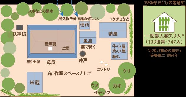 居久根のある農家住宅モデル