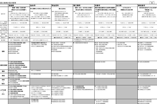 震災復興計画の整理 〜宮城県と沿岸13市町を対象に〜