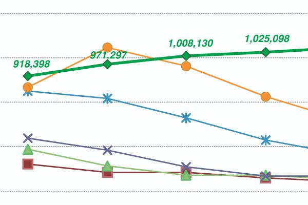 仙台市 人口総数と子ども・若者人口の推移